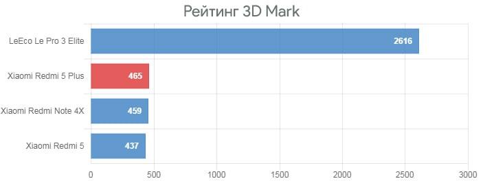 Обзор Xiaomi Redmi 5 Plus - рейтинг 3D Mark