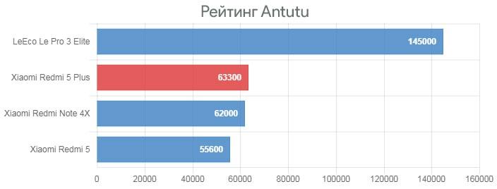 Обзор Xiaomi Redmi 5 Plus - рейтинг Antutu